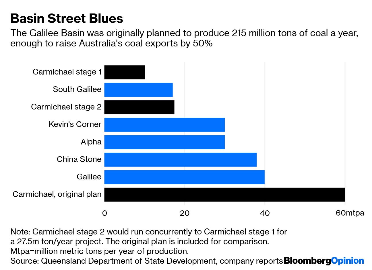 The Math on Adani's Carmichael Coal Mine Doesn't Add Up