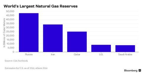 Natural Gas Chart
