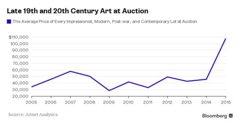 The Average of Impressionist, Modern, Post-war, and Contemporary Art at Auction