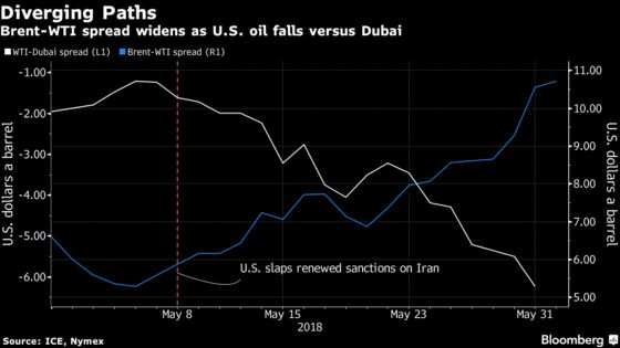 Global Oil Benchmarks Pulled Apart in Sign of Market Discordance