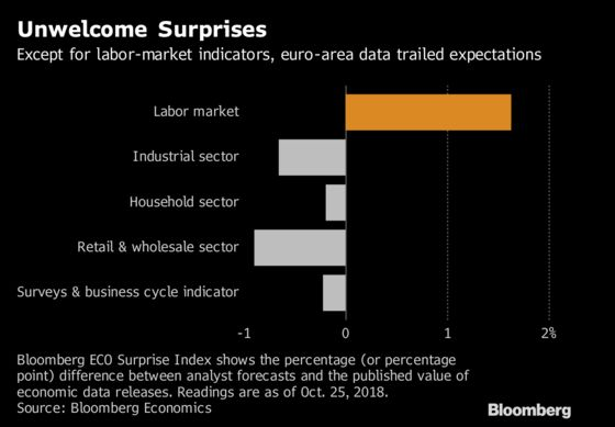 Draghi Faces Seven-Week ECB Confidence Test on Euro Economy