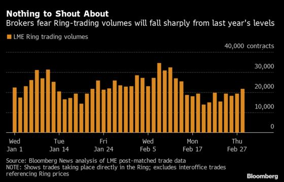 Traders Return With Trepidation to London's Iconic Metals 'Ring'