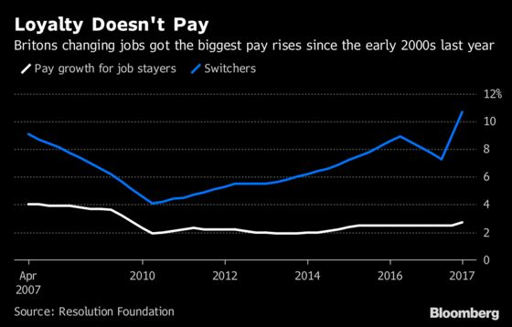 Looking for a Pay Rise in Britain? Change Jobs, Economists Say