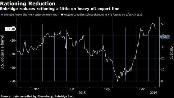 Enbridge Oil Pipeline Rationing Eases Little After Curtailment