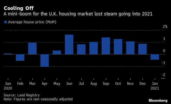 U.K. House Prices Post Their First Monthly Decline Since April