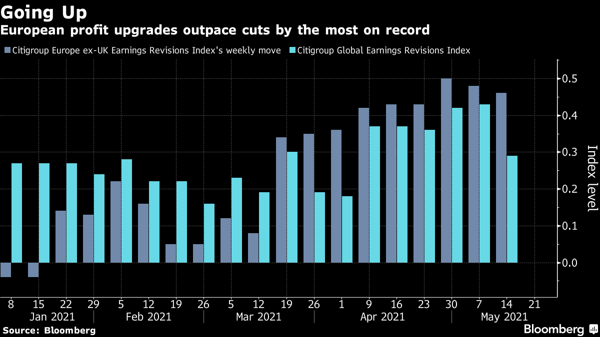 European profit upgrades outpace cuts by the most on record