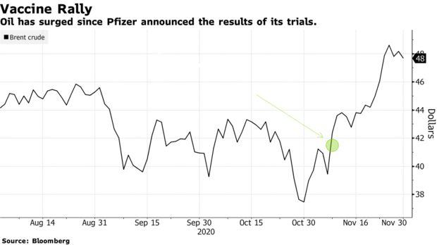 Нефть подорожала после того, как Pfizer объявила о результатах своих испытаний.