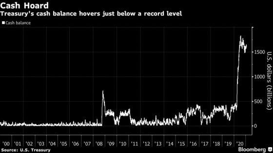 U.S. Treasury Slashes Quarterly Borrowing More Than Expected
