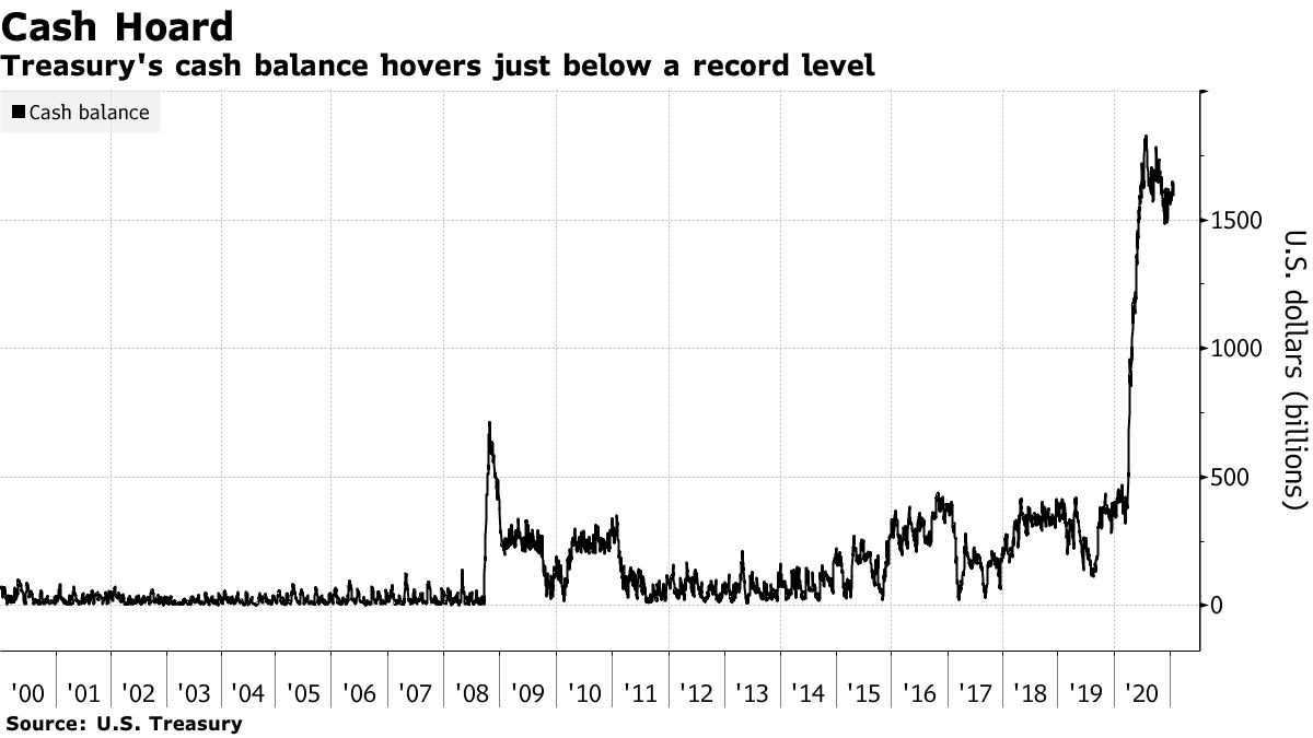 Treasury's cash balance hovers just below a record level