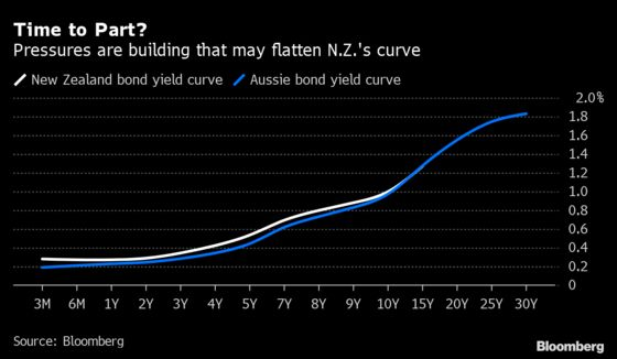 Flattening Pressure Looms Over New Zealand's Bond Yield Curve