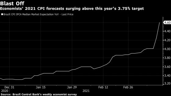 Brazil Readies First Rate Hike in Six Years: Decision Day Guide