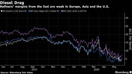 A Glut of Diesel Is Quietly Undermining Oil Price Resurgence