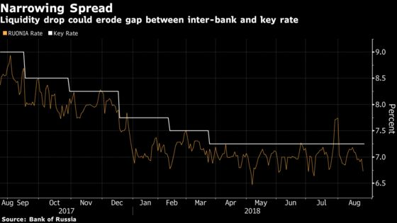 Russia Inc. Isn't Waiting for Central Bank to Brave a Rate Hike