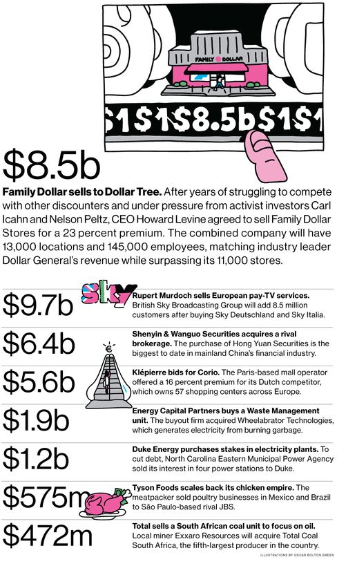 M&A News: Dollar Tree, Family Dollar, BSkyB, Shenyin & Wanguo
