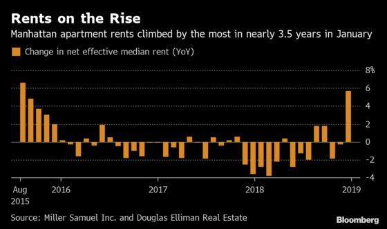 Manhattan Landlords Shrink Freebies, Raise Rents as Demand Grows