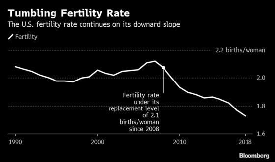 U.S. 2018 Births Fall to Lowest Level in 32 Years