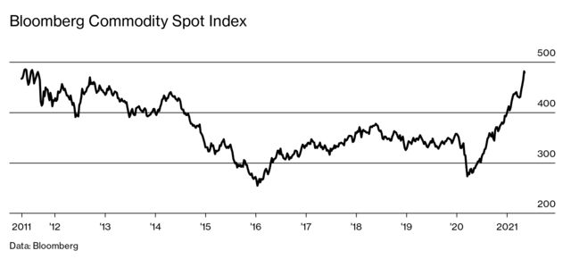 Chart: Bloomberg Commodity Spot Index