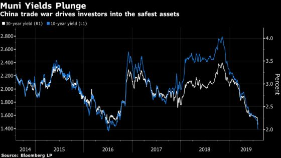 Muni-Bond Yields Slide to New Low as China Trade War Escalates