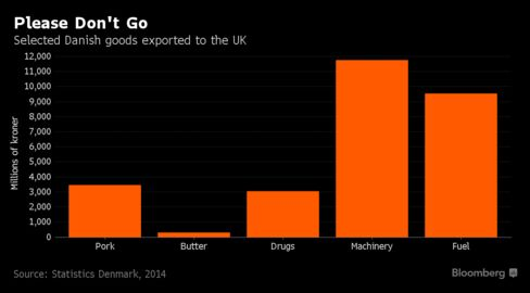 The U.K. is Denmark's fourth-largest export market, measured in goods.