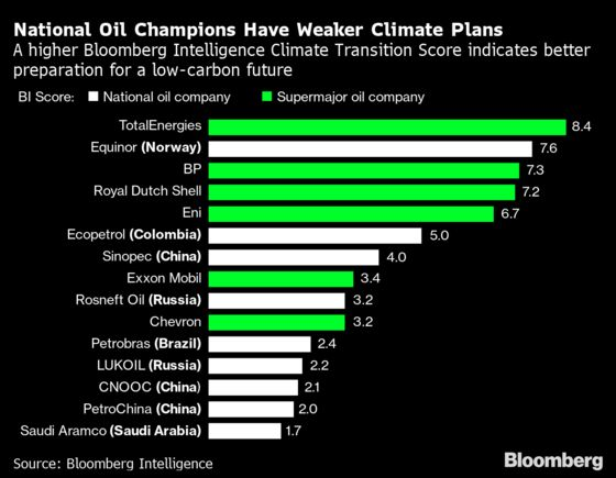 The Retreat of Exxon and the Oil Majors Won't Stop Fossil Fuel