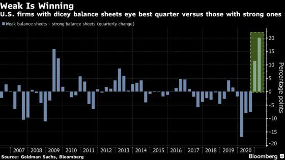 Stock Market's Weakest Links Dominate With Full-Throttle Fed