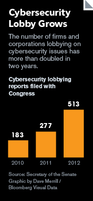 GRAPHIC: Cybersecurity Lobby Grows