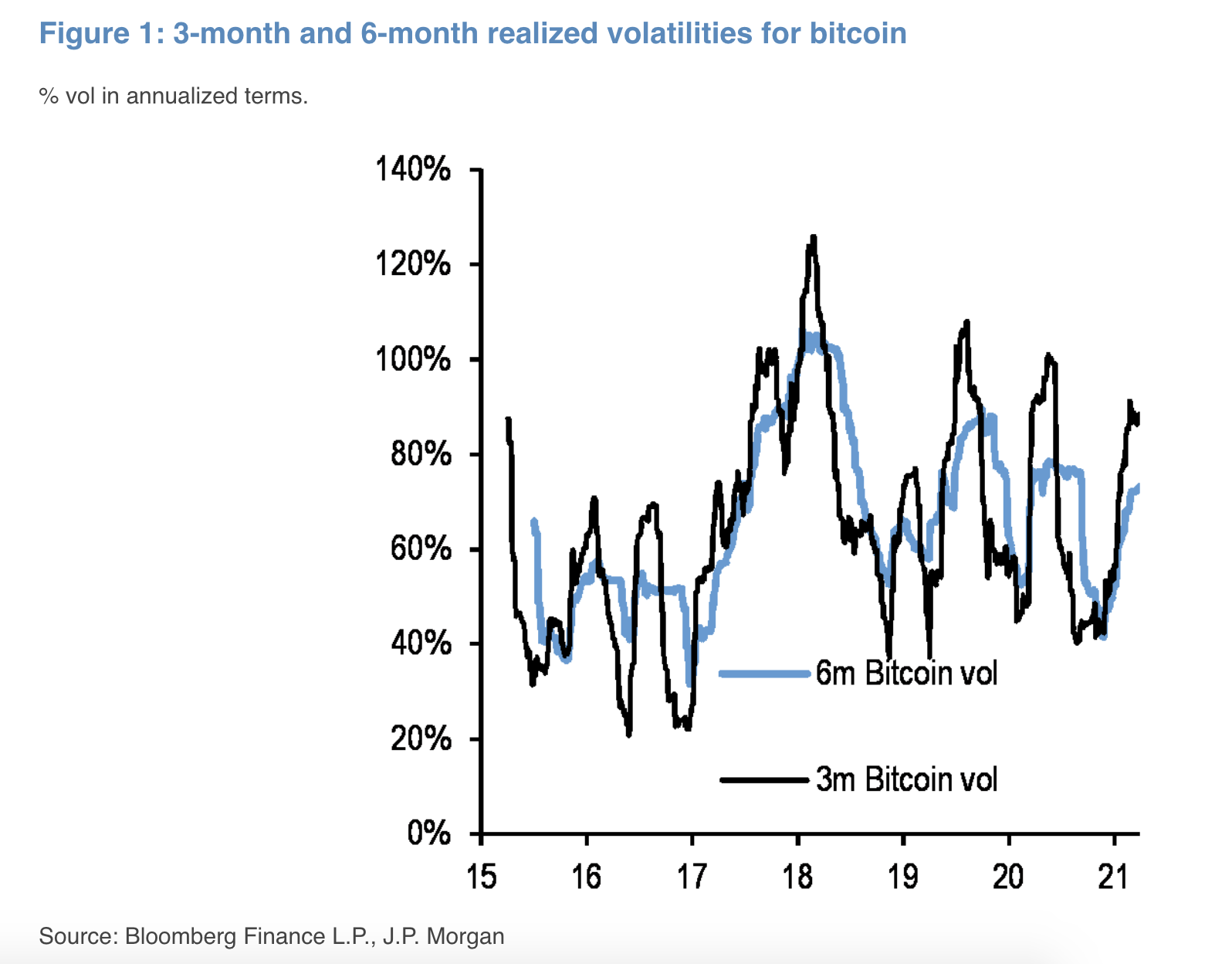 relates to Bitcoin Volatility Decline Paves Way for Banks, JPMorgan Says