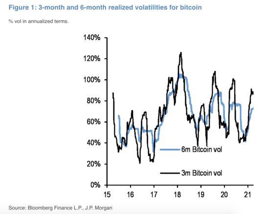 Bitcoin Volatility Decline Paves Way for Banks, JPMorgan Says