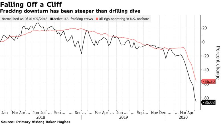Fracking downturn has been steeper than drilling dive
