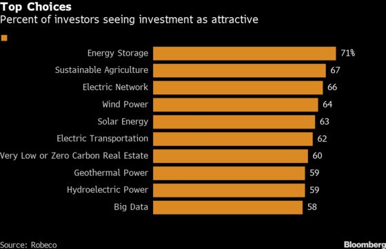 Dirty Polluters Going Green Could Lead Next Leg of ESG Rally