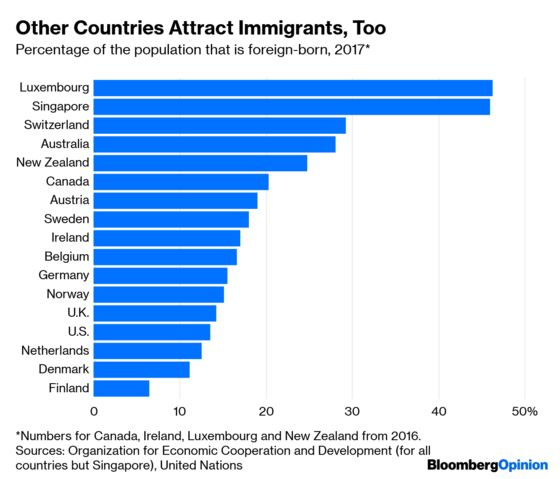 The U.S. Is That Awful Country That Everyone Wants to Move To