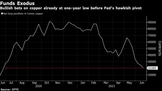 Hedge Funds Cut Bullish Bets on Commodities From Soy to Copper