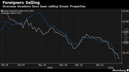 Foreign investors have reduced their holdings in Emaar.