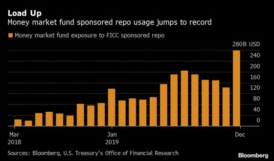 It Wasn't Just the Fed Keeping Repo Markets Cool at Year-End
