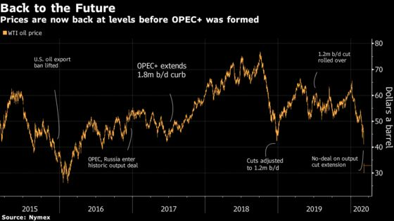 Oil's Historic Tumble Illustrated in Charts