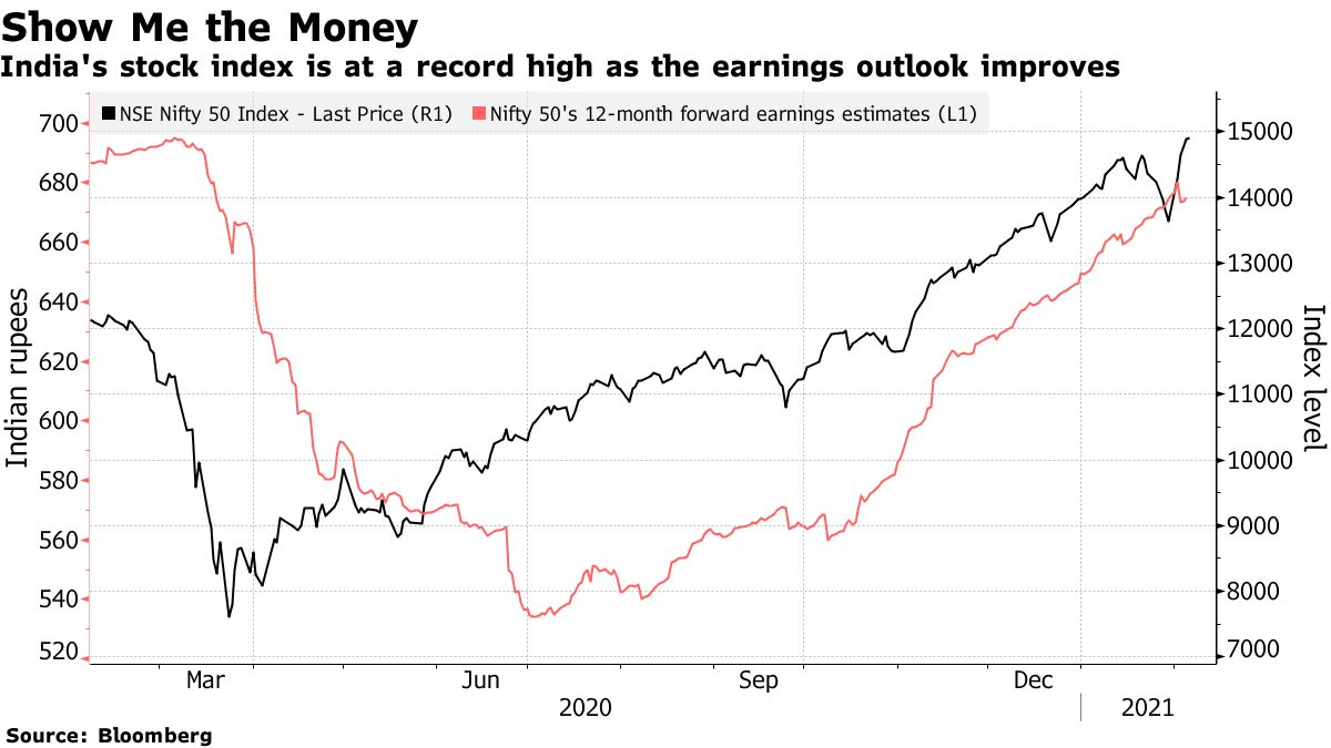 India's stock index is at a record high as the earnings outlook improves