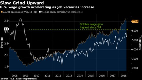 Wage Gains of 3% Taking Hold as U.S. Employers 'Need to Pay Up'