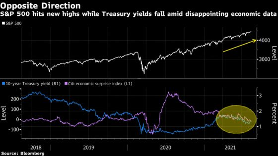 S&P 500 Snubbing Dire View in Bonds Has Earnings on Its Side