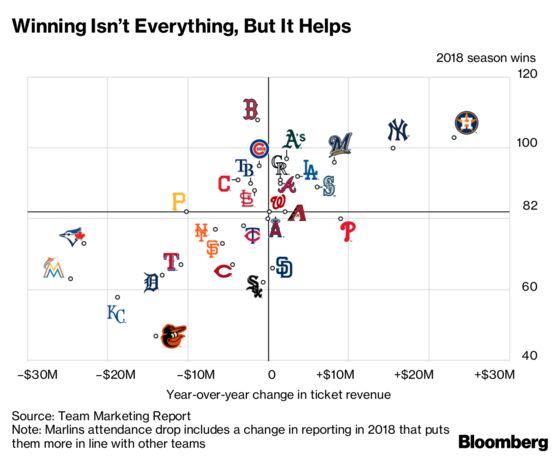 Major League Baseball Strikes Out With Fan Attendance, Again