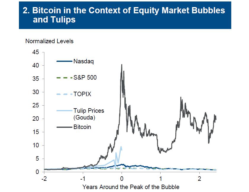 Bitcoin no contexto de bolhas no mercado de ações e Tulipas