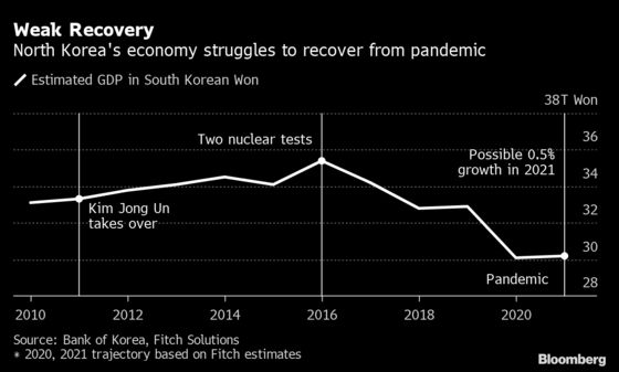 North Korea's Economy Seen Barely Growing as Pandemic Pain Lasts