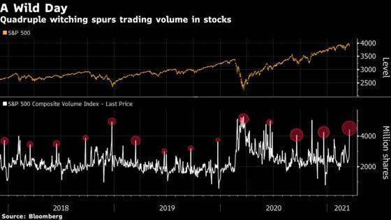 Quadruple Witching Moves Jump-Start Stock Market Volume