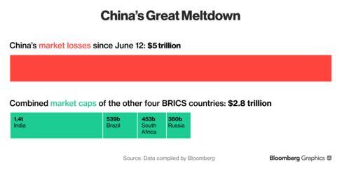 China's Stocks Meltdown Eclipses BRICS Markets