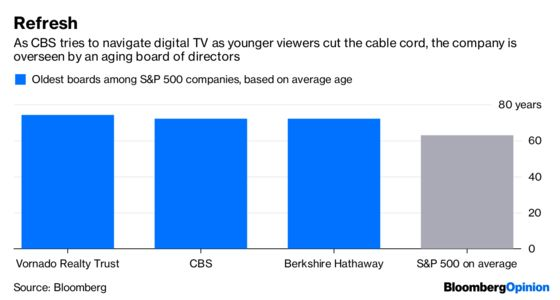 CBS's Board Pretends to Know What It's Doing
