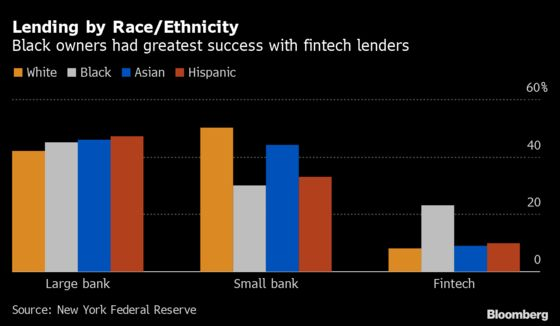 Black Business Owners Turned to Fintech to Get U.S. Pandemic Aid