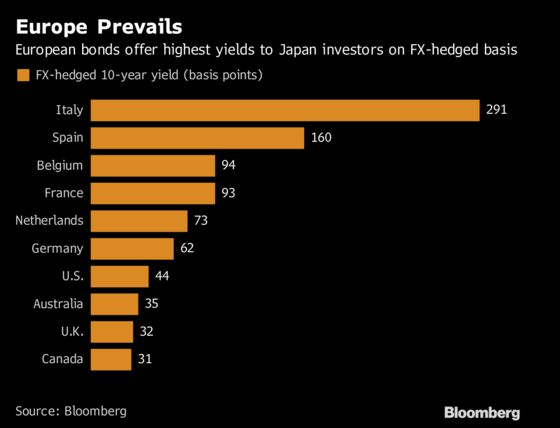 BOJ Policy Tweak That Matters for Global Bonds Already Underway