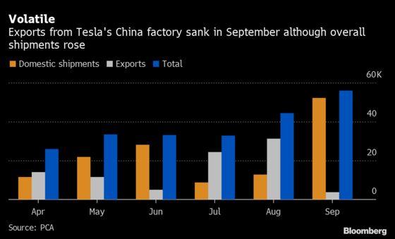 Tesla China Shipments Rise Even as Wider Car Sales Slump