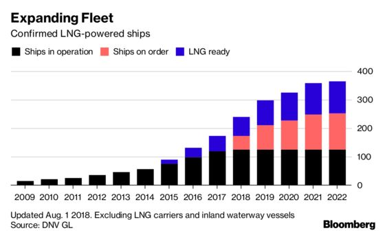 A Dirty Industry Is Cleaning Up Using LNG