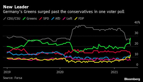 For Germany's Greens, Mainstream Means Losing Radical Edge