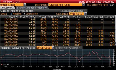 World Interest Rate Probability